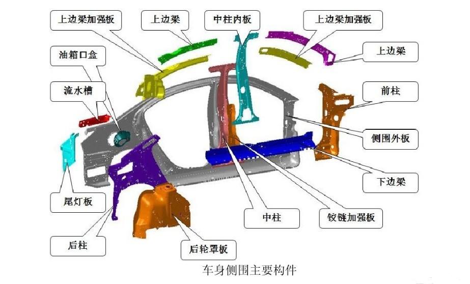 车身侧围主要构件